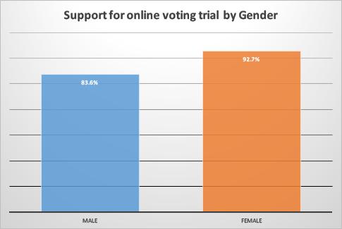 voting-gender.png