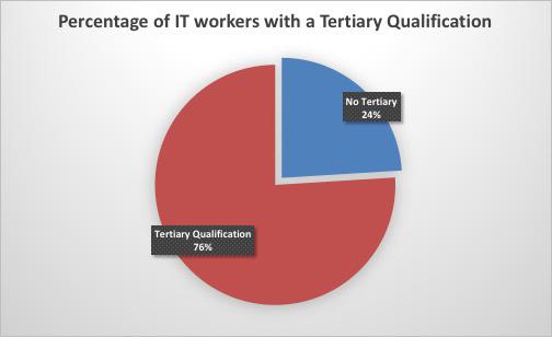 percentagewithqual.jpg