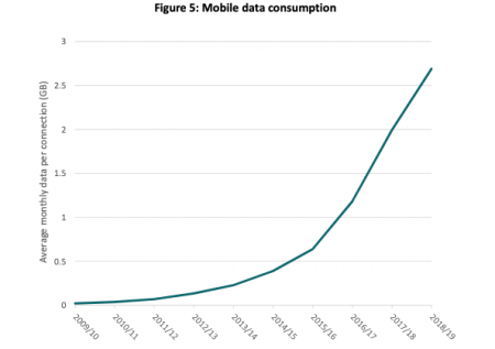 Mobile data.png